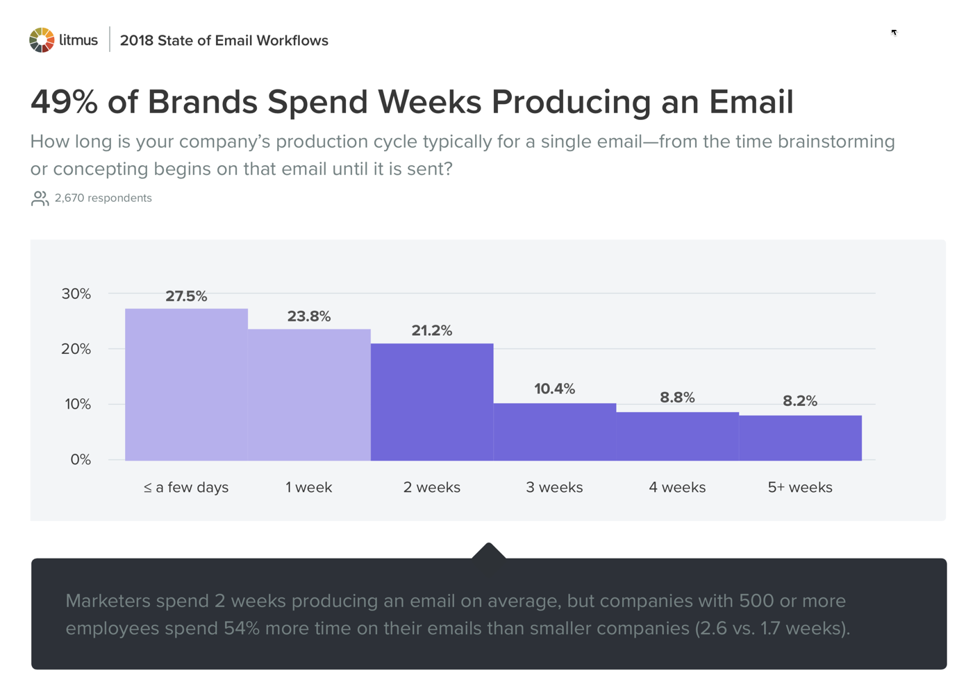 49_Percent of Brands Spend Weeks Producting an Email