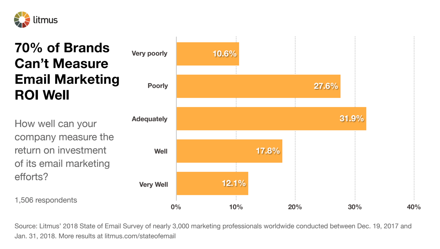 70% of Brands Can Not Measure Email Marketing ROI Well