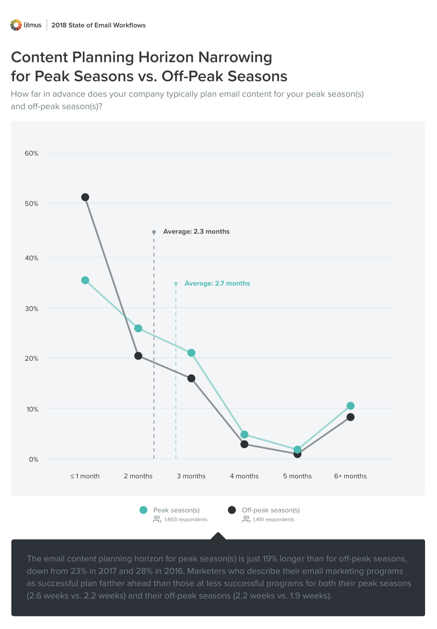 Content Planning Horizon Narrowing for Peak Seasons vs. Off-Peak Seasons