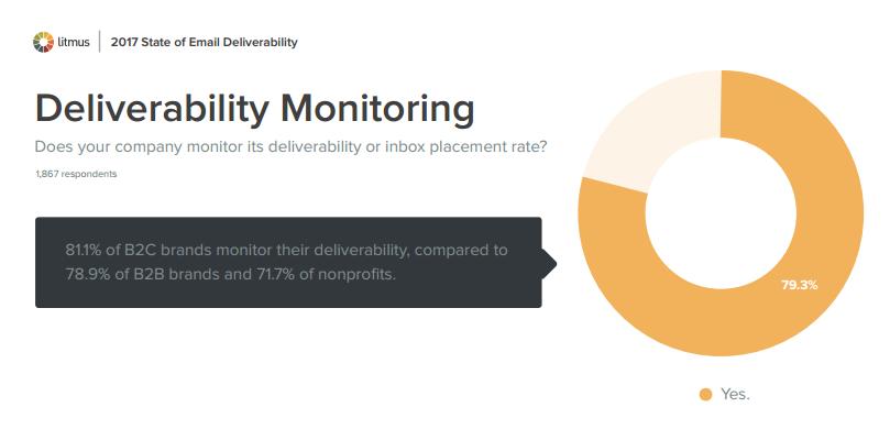Deliverability Monitoring
