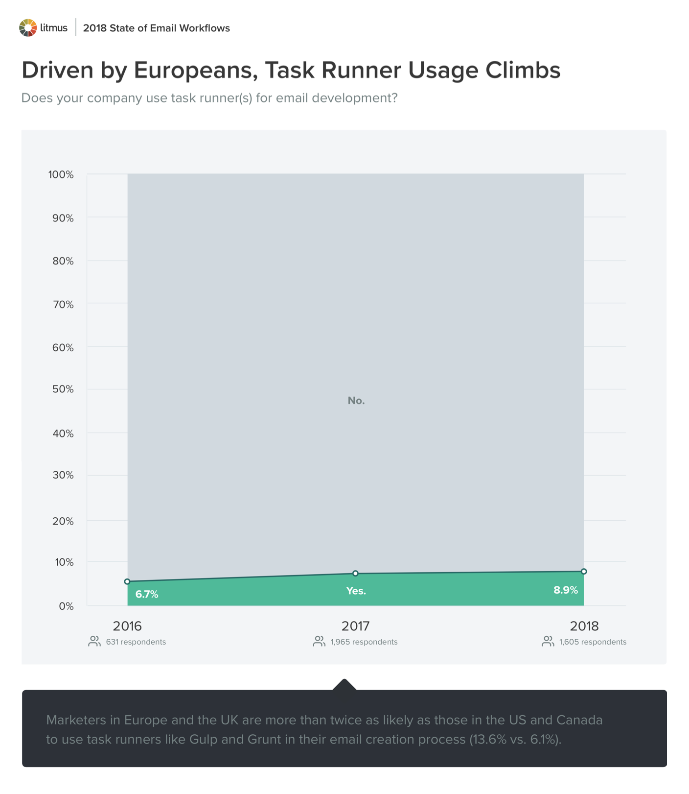 Driven by Europeans, Task Runner Usage Climbs