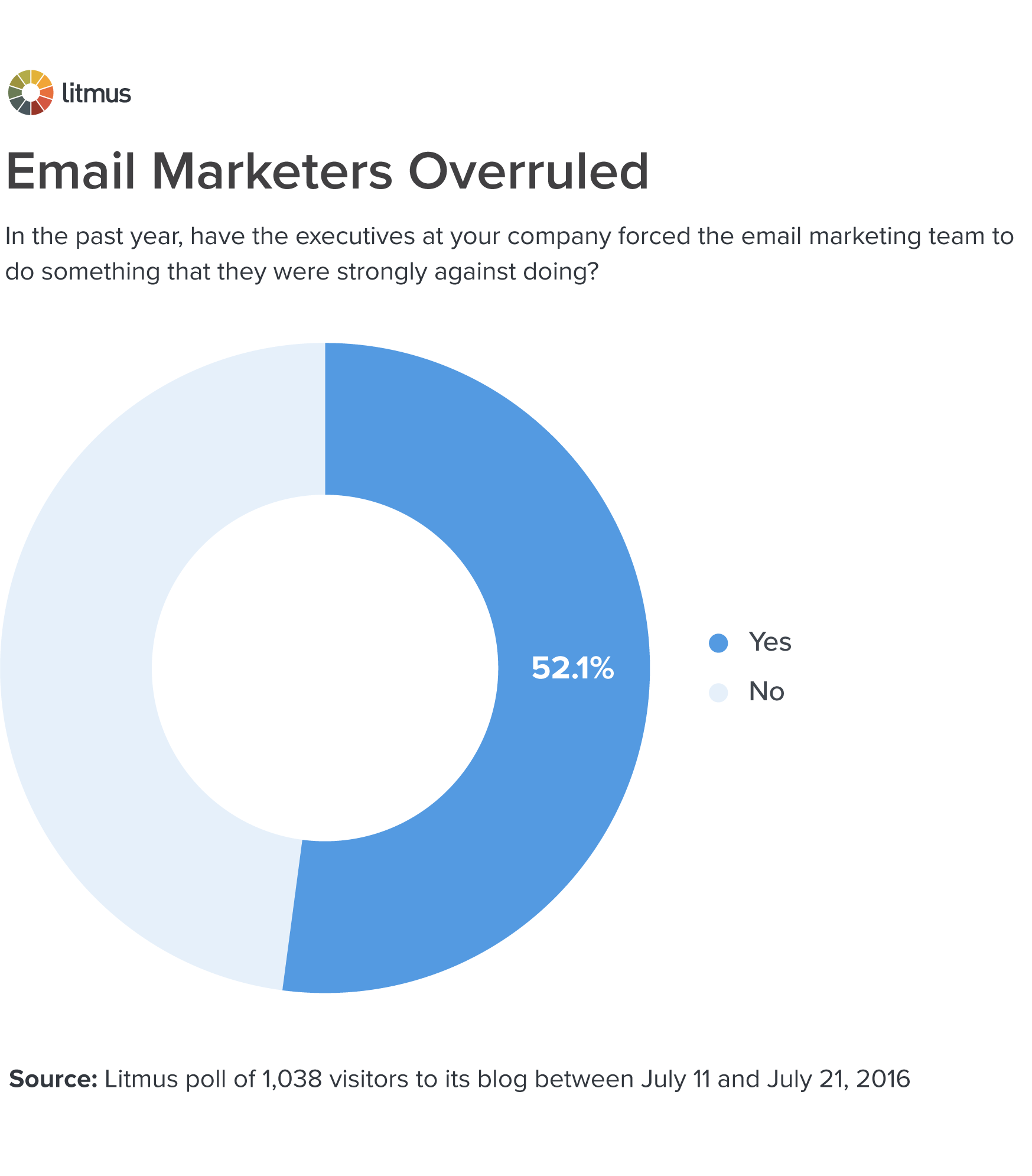 Email Marketers Overruled
