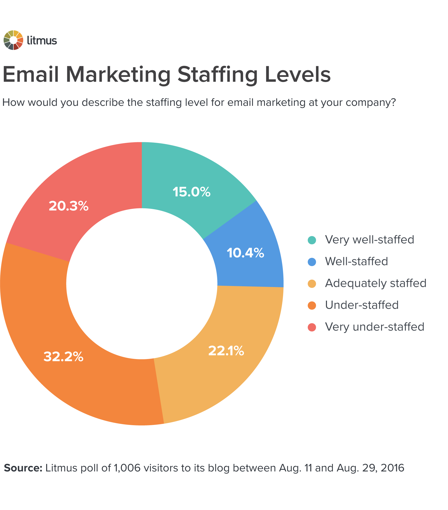 Email Marketing Staffing Levels