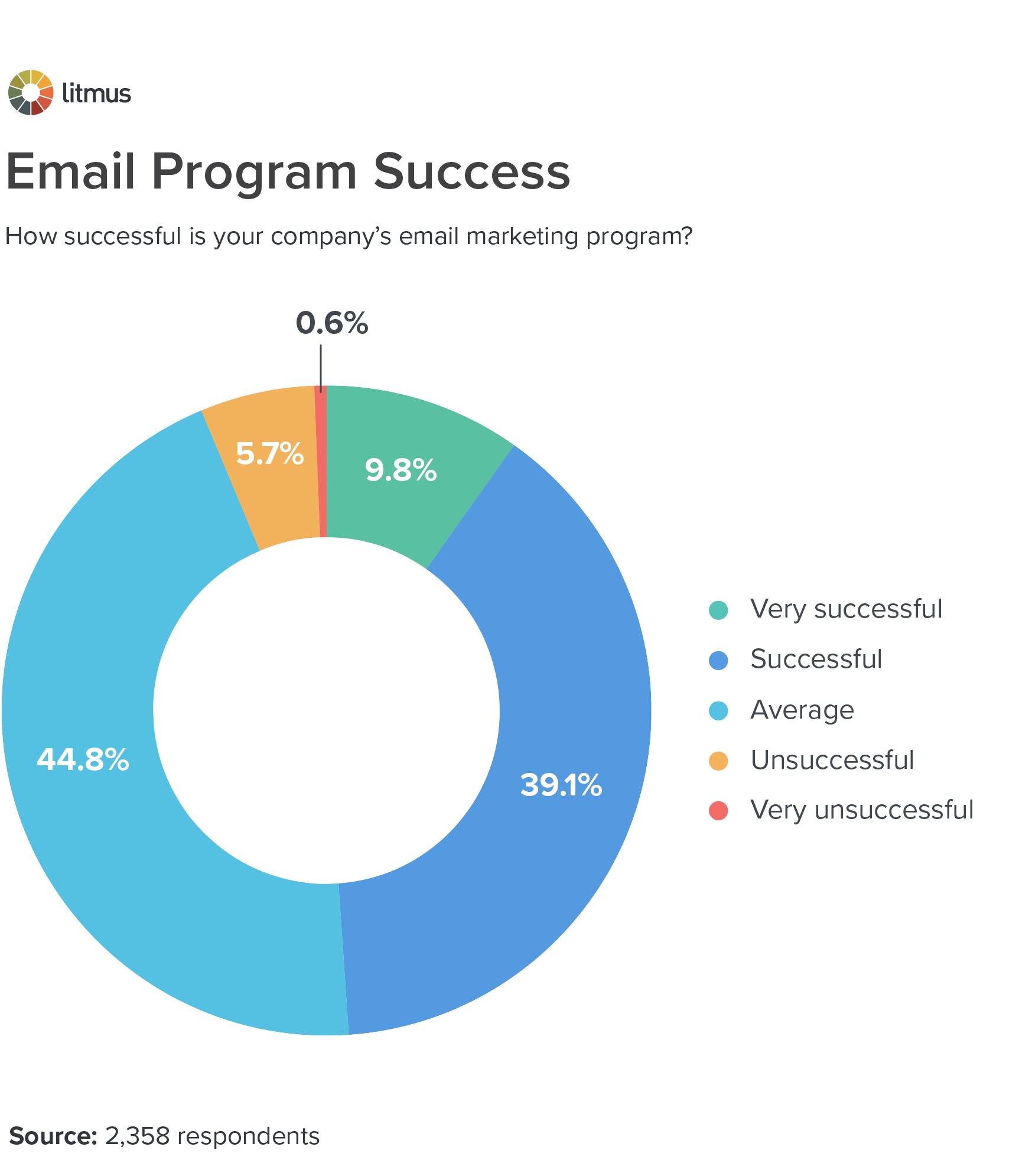 Email Program Success