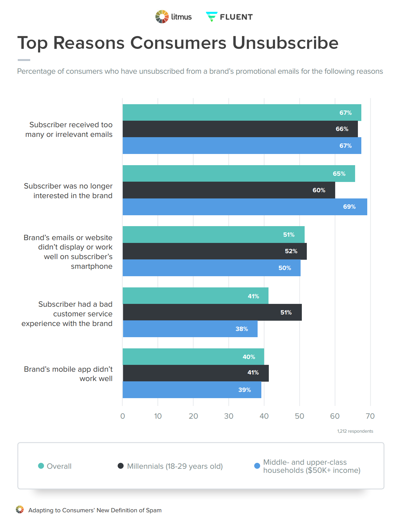 The Top Reasons Consumers Unsubscribe