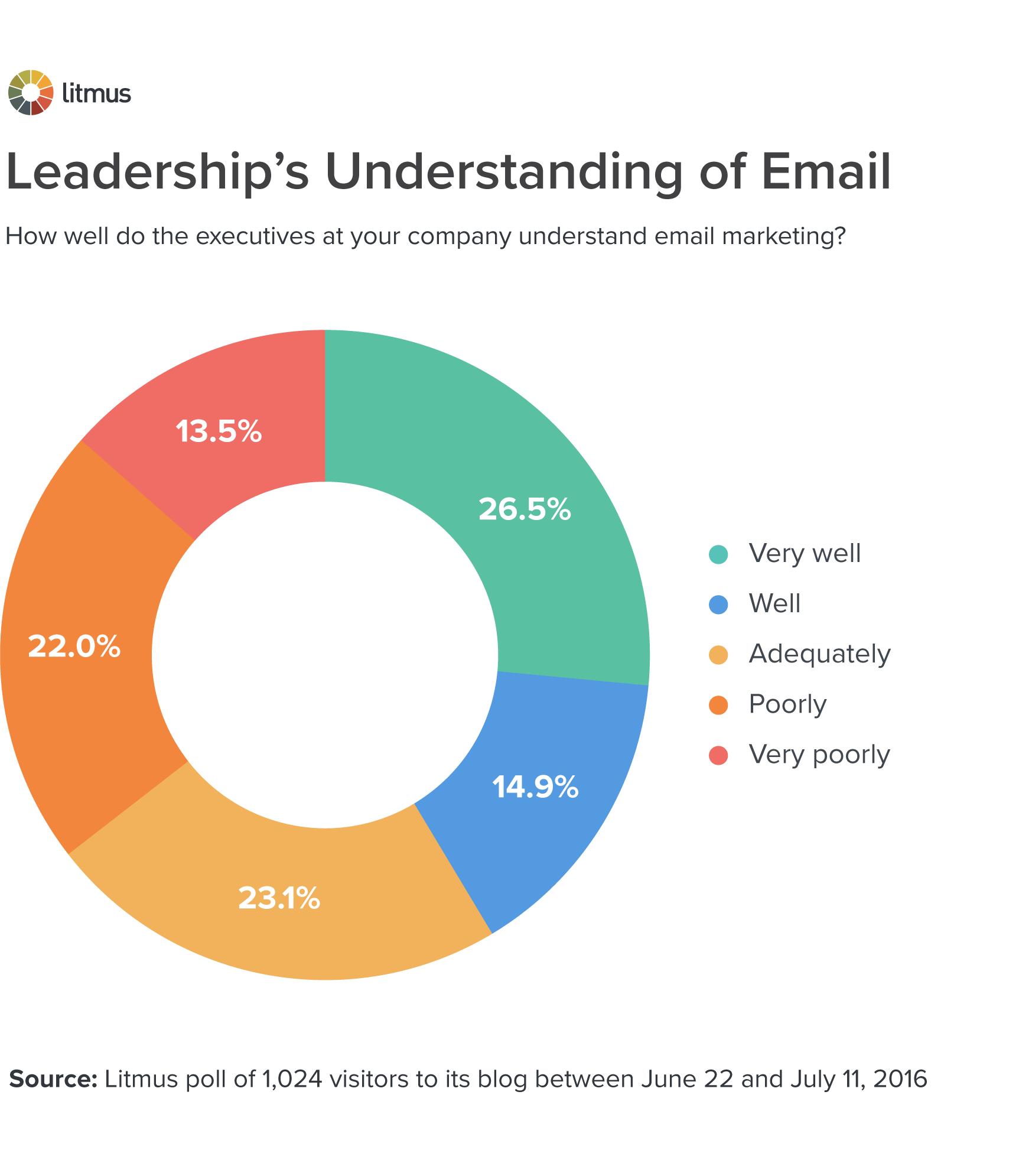 Leadership's Understanding of Email