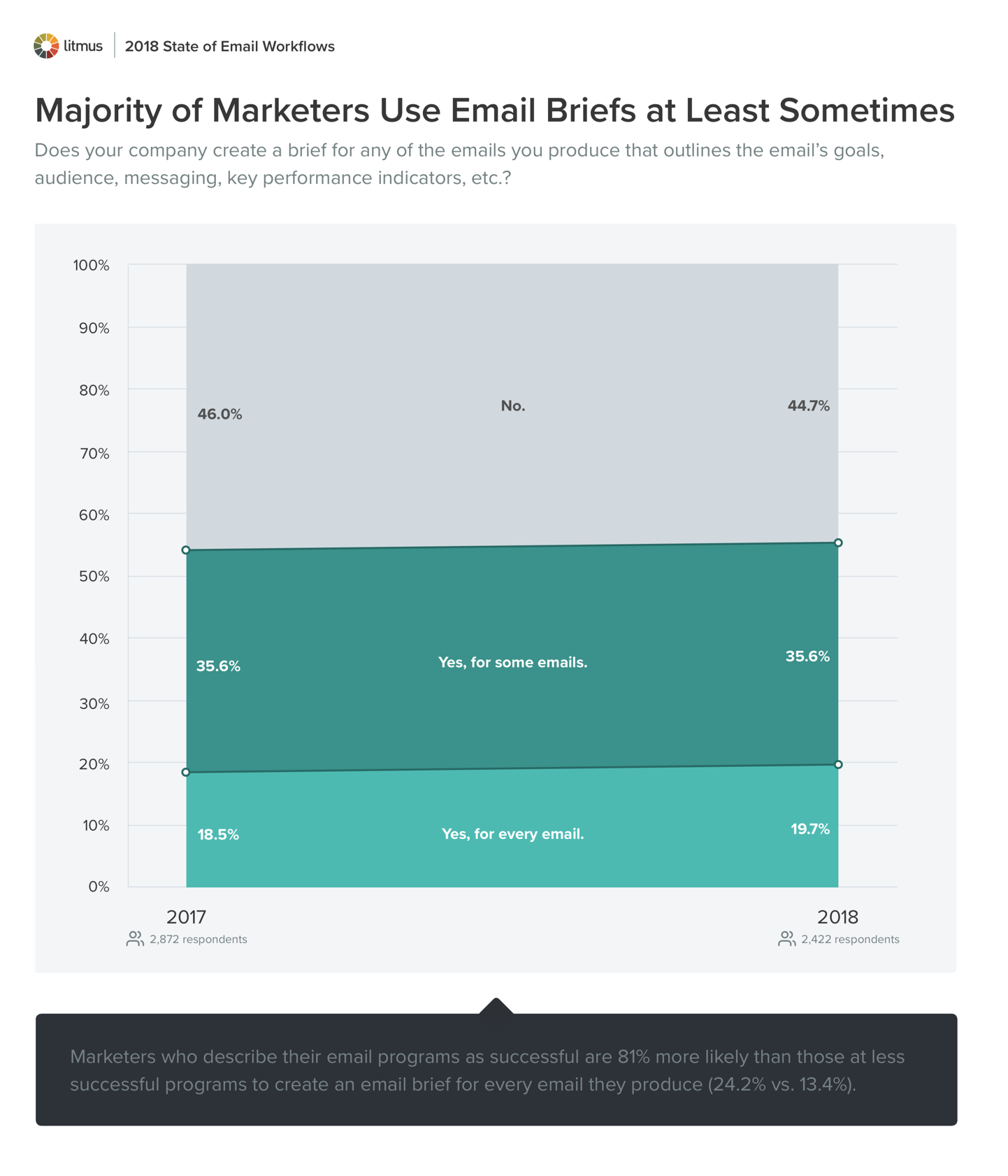 Majority of Marketers Use Email Briefs at Least Sometimes