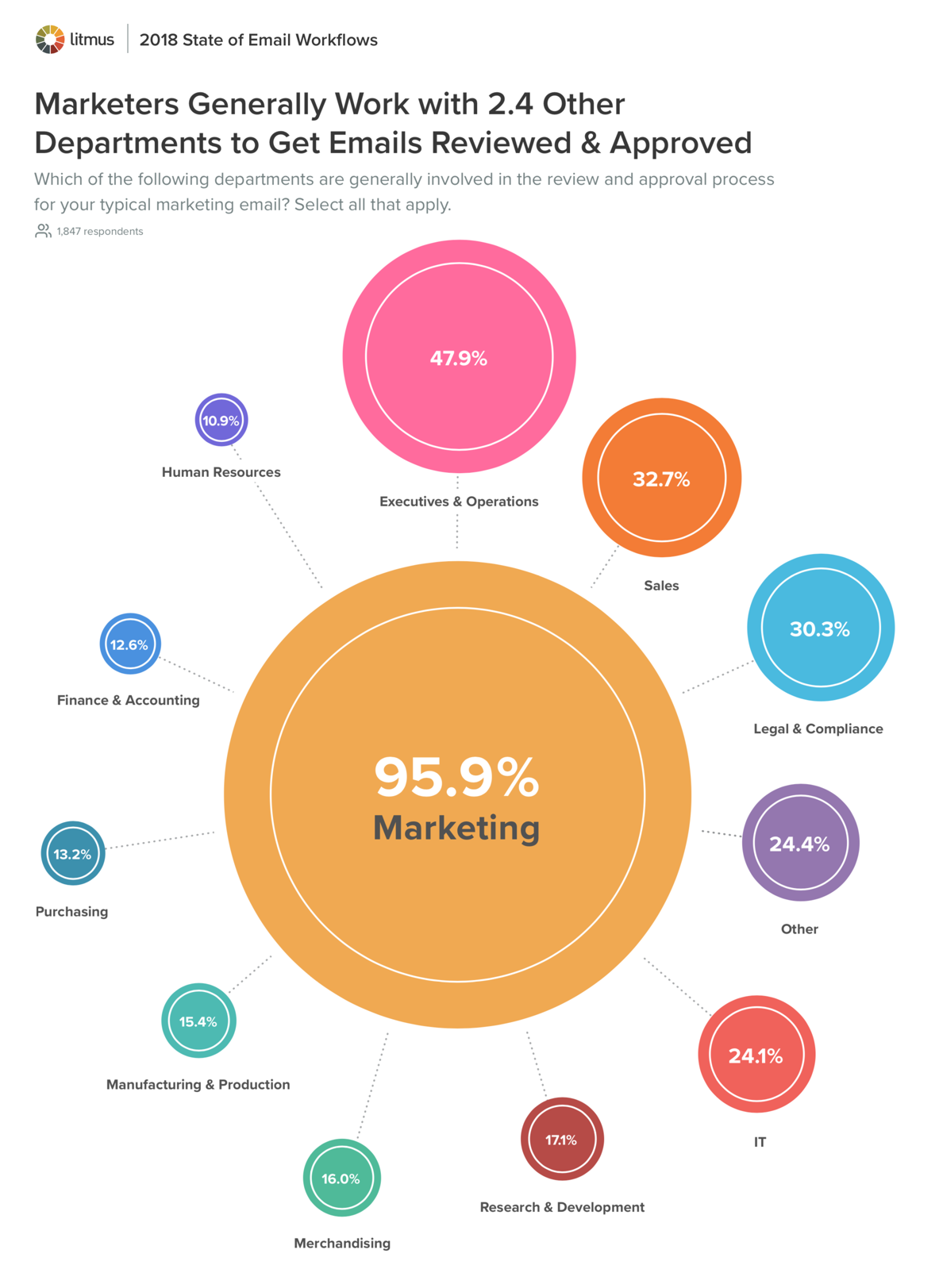 Marketers Generally Work with 2.4 Other Departments to Get Emails Reviewed and Approved