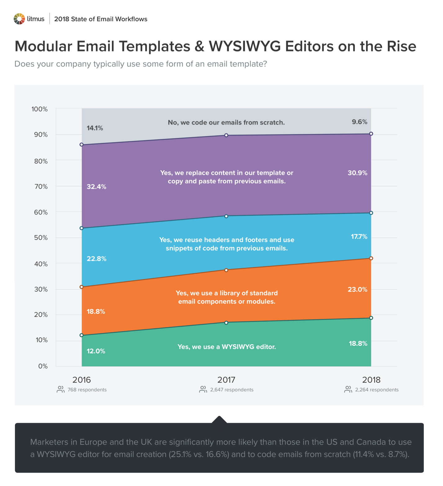 Modular Email Templates and WYSIWYG Editors on the Rise