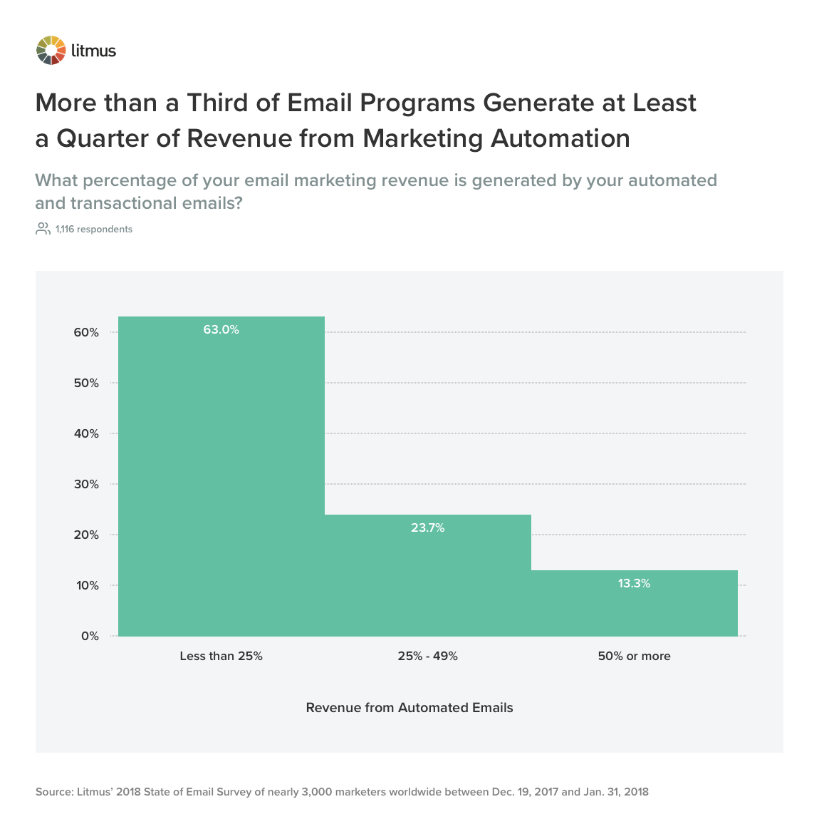 More than a Third of Email Programs Generate at Least a Quarter of Revenue from Marketing Automation