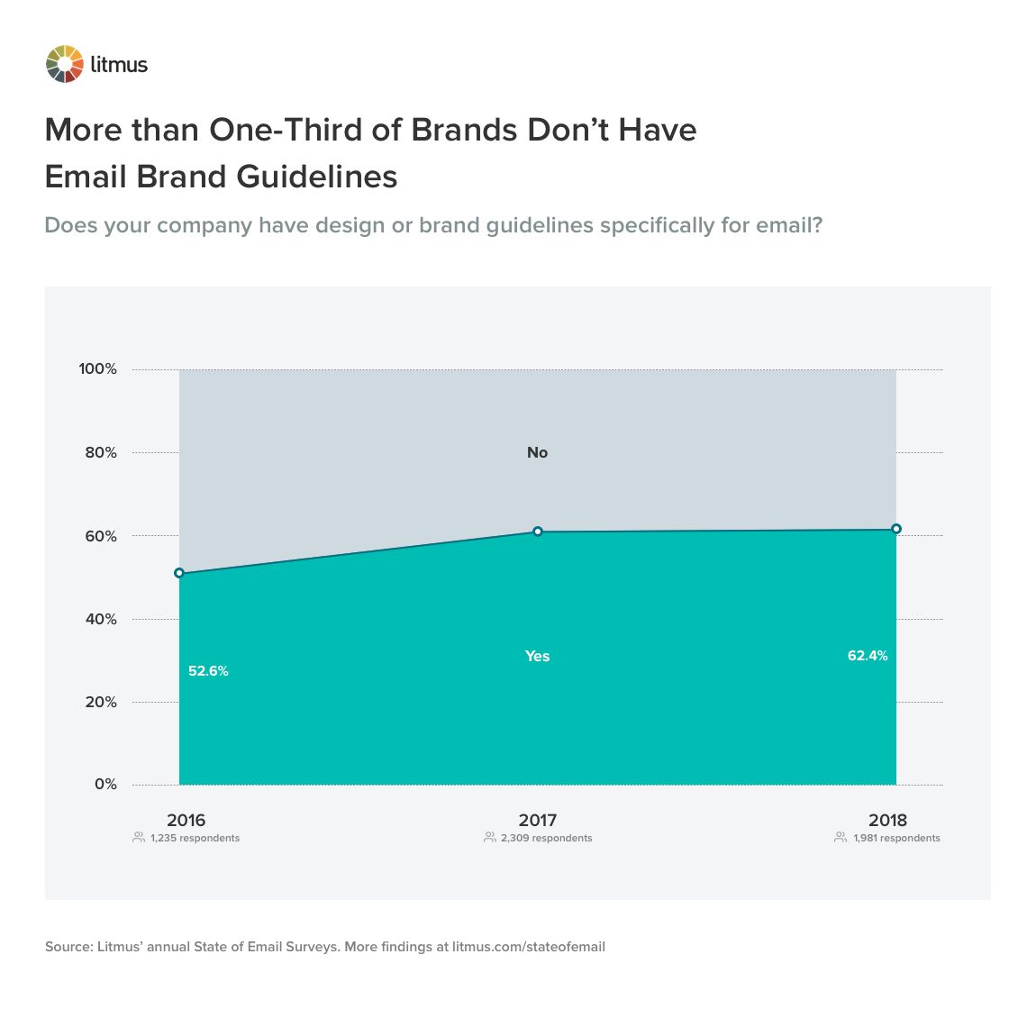 More that One-Third of Brands Don't Have Email Brand Guidelines
