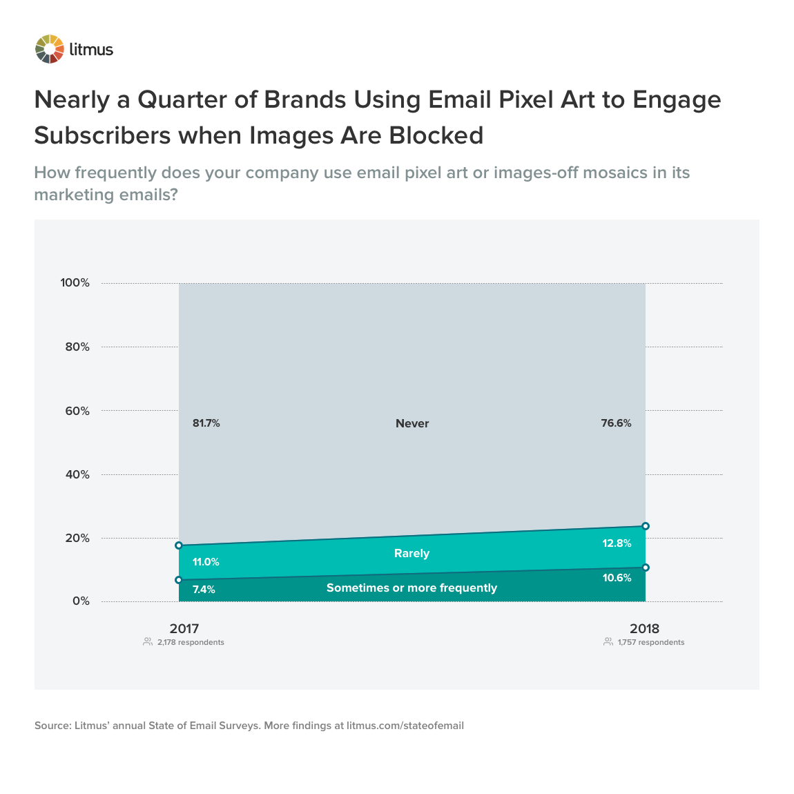 Nearly a Quarter of Brands Using Email Pixel Art to Engage Subscribers when Images Are Blocked