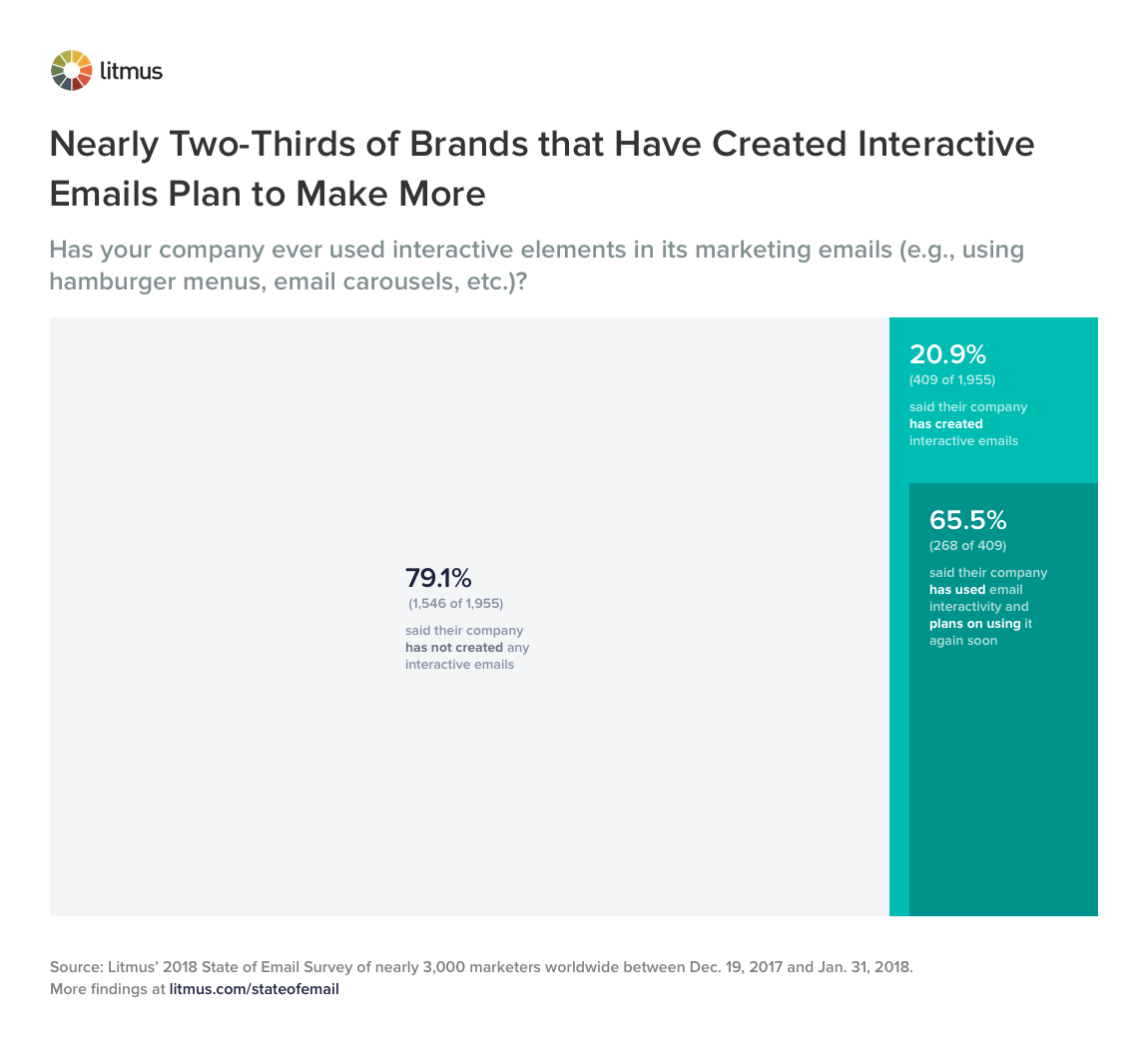 Nearly Two-Thirds of Brands that Have Created Interactive Emails Plan to Make More