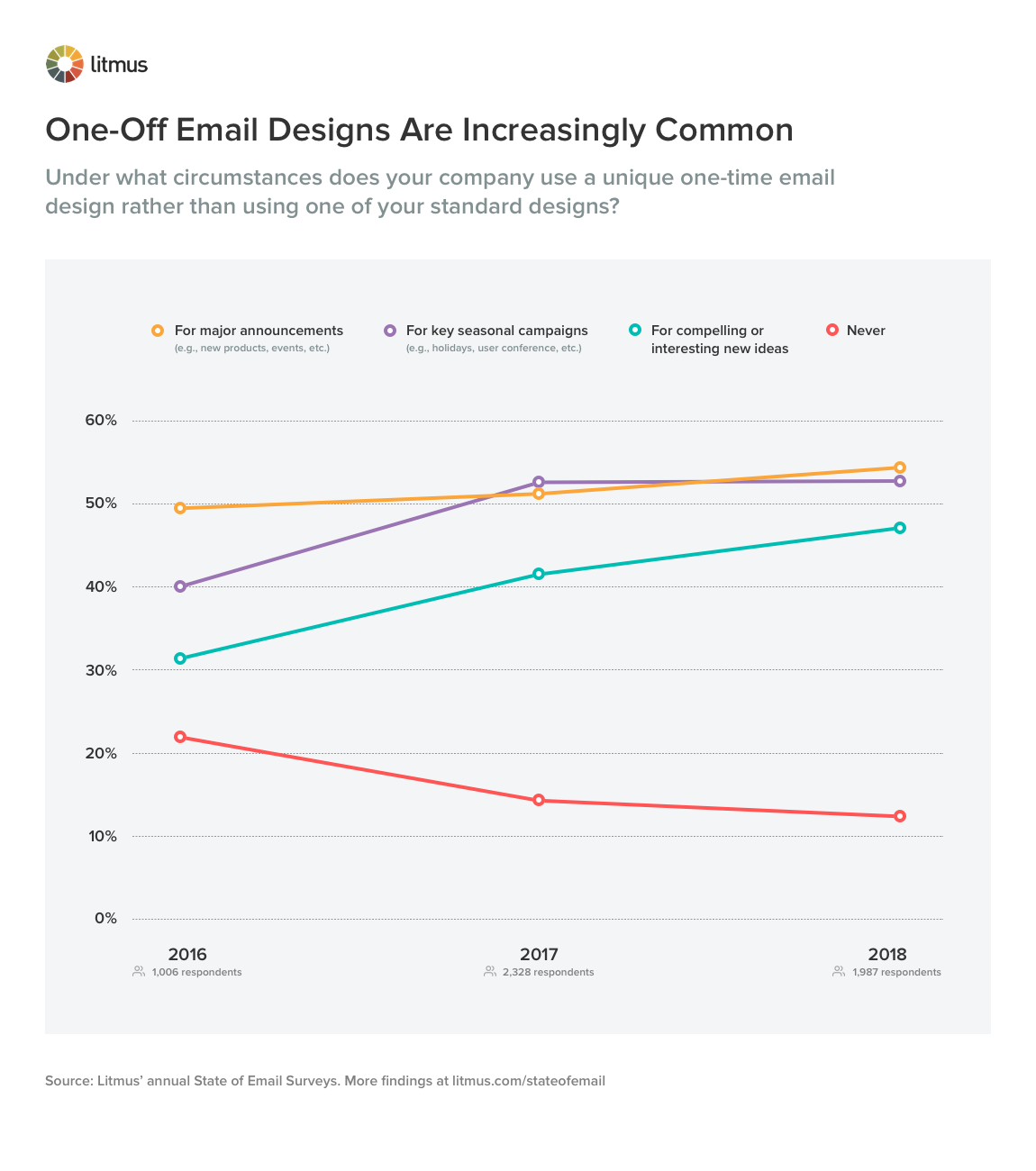 One-Off Email Designs Are Increasingly Common