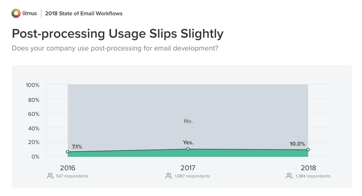 Post-processing Usage Slips Slightly