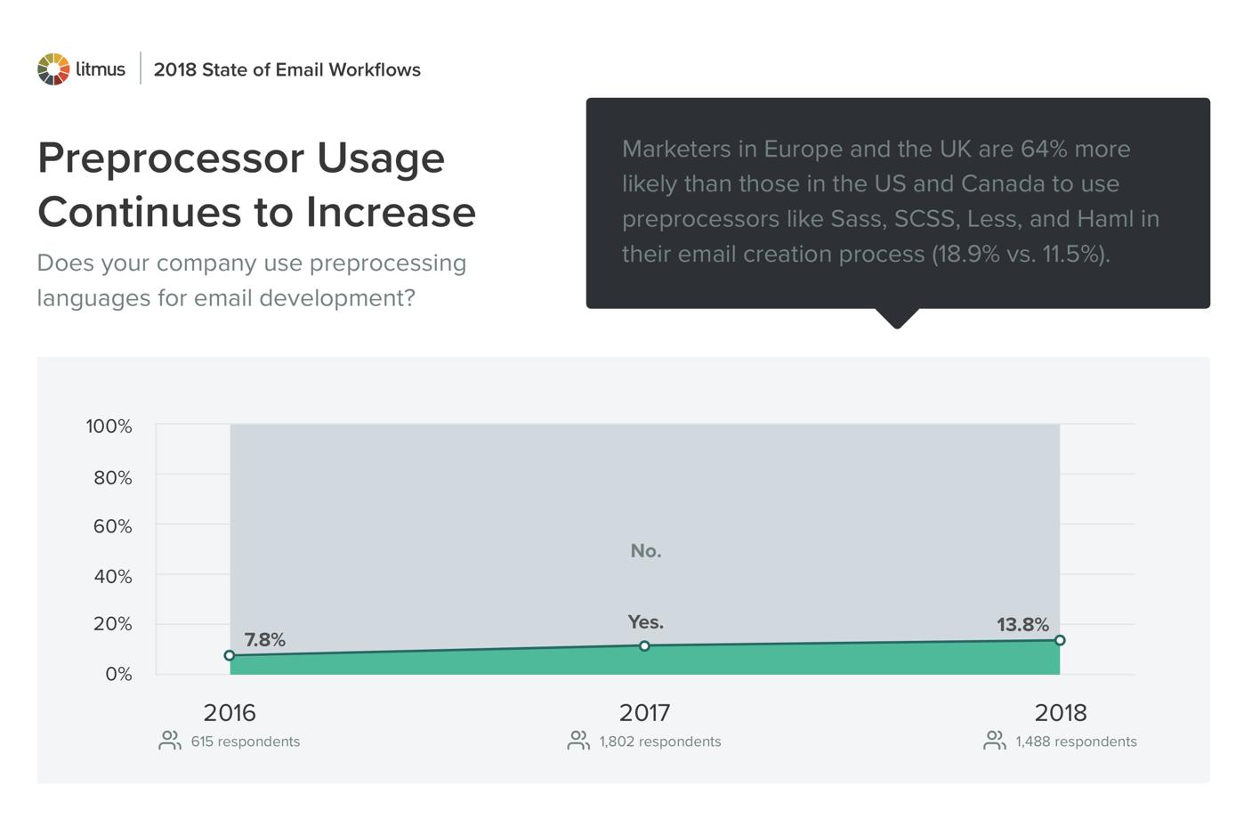 Preprocessor Usage Continues to Increase