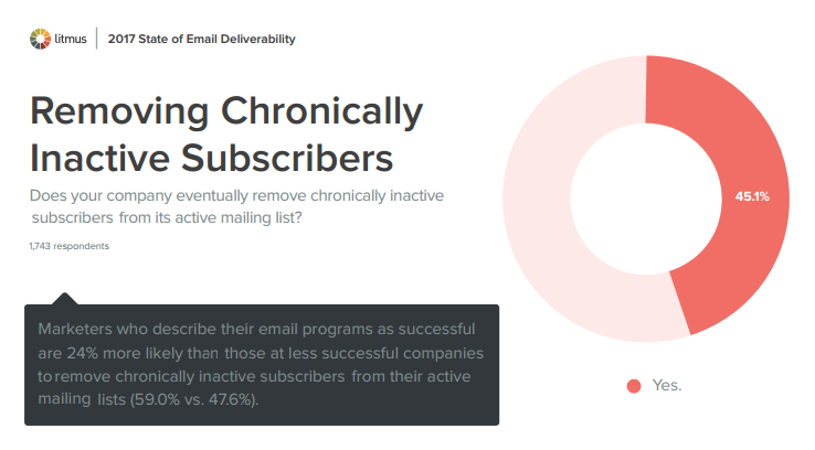Removing Chronically Inactive Subscribers