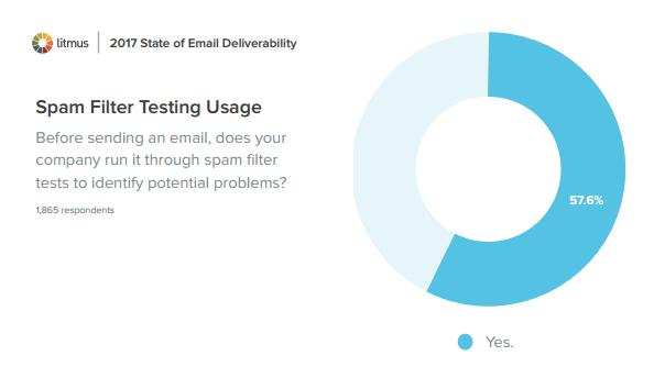 Spam Filter Testing Usage