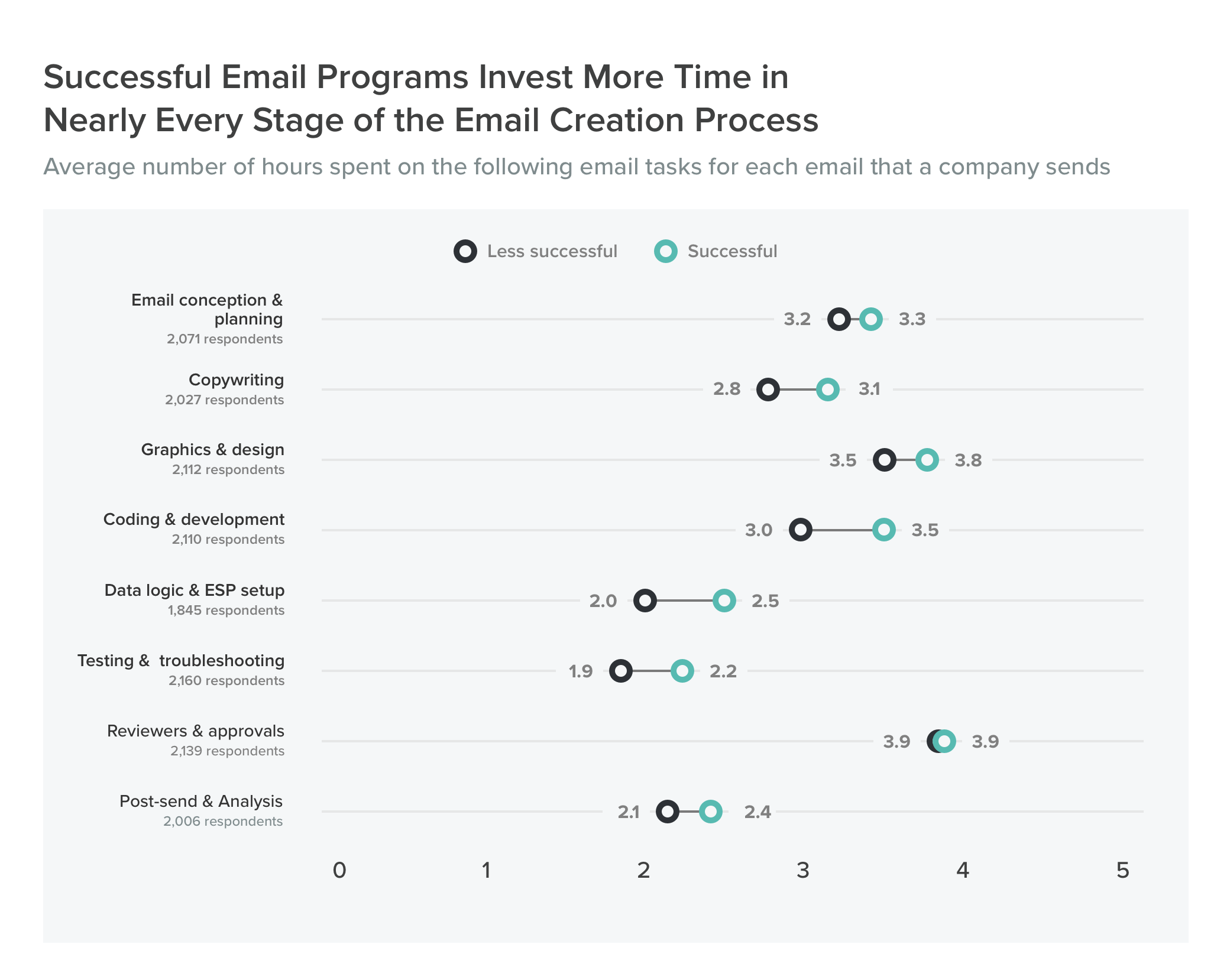 Successful Email Programs Invest More Time in Nearly Every Stage of the Email Creation Process
