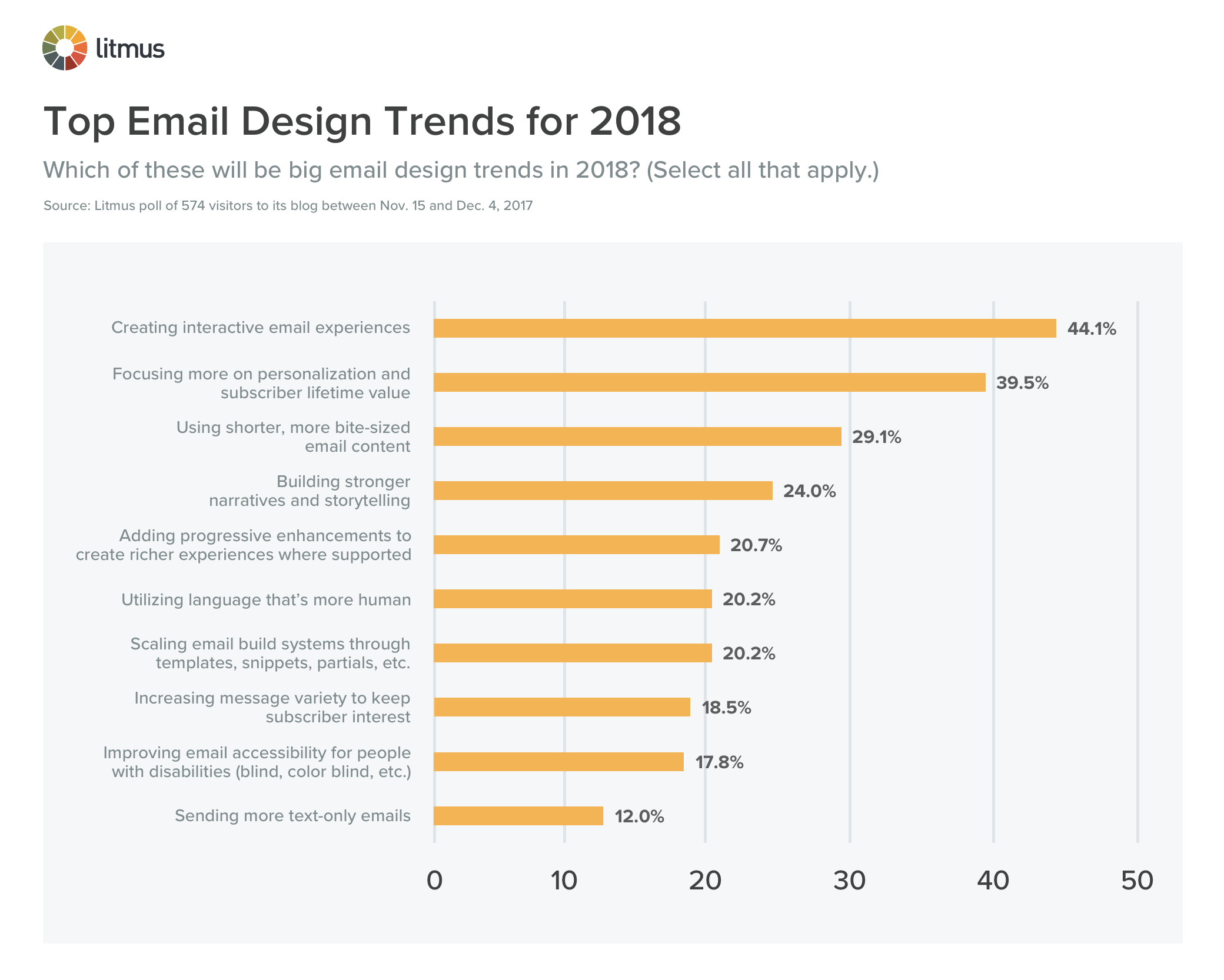 CLICK TO ENLARGE: Top Email Design Trends for 2018 chart