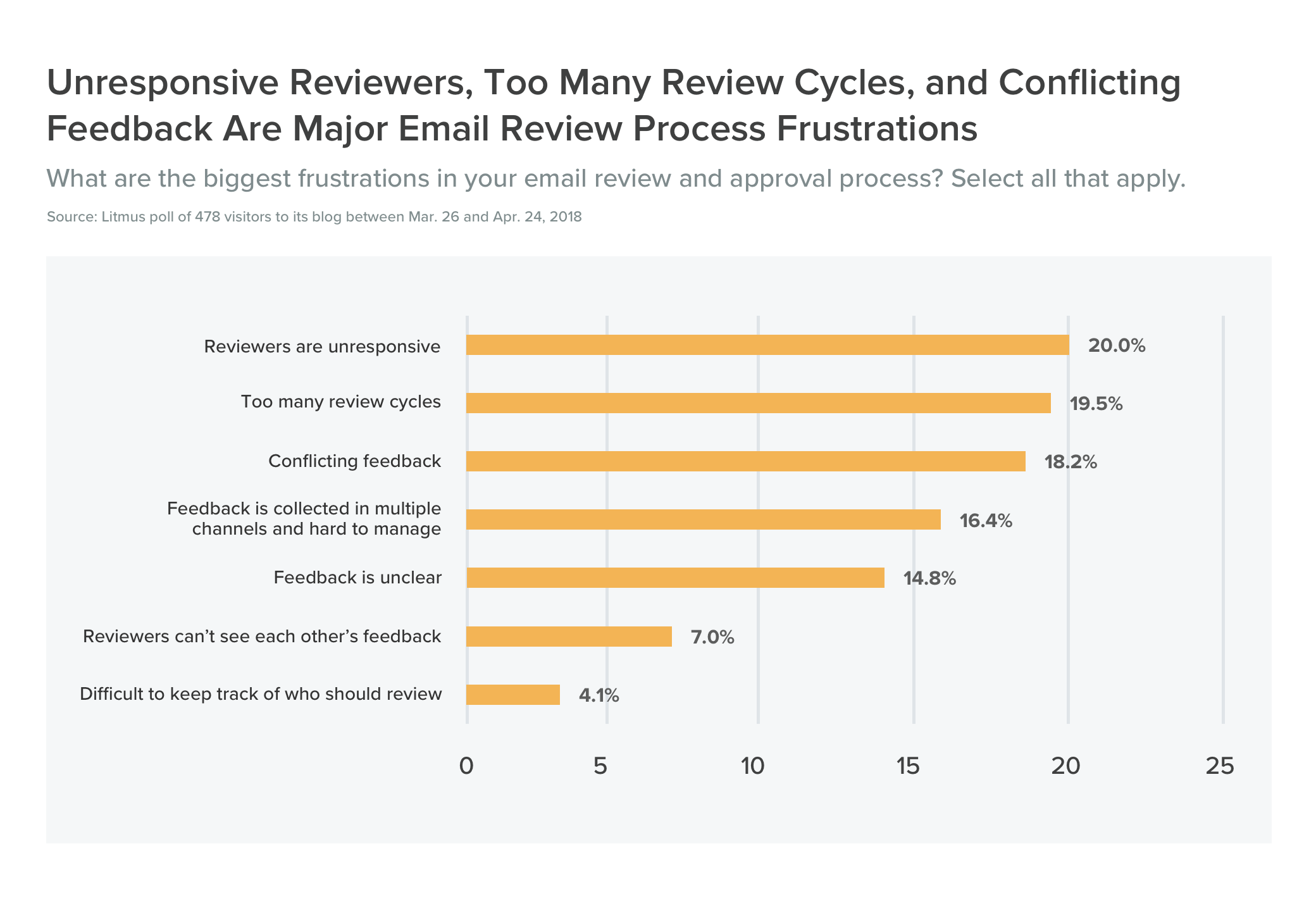 Unresponsive Reviewers Too Many Review Cycles and Conflicting Feedback Are Major Email Review Process Frustrations