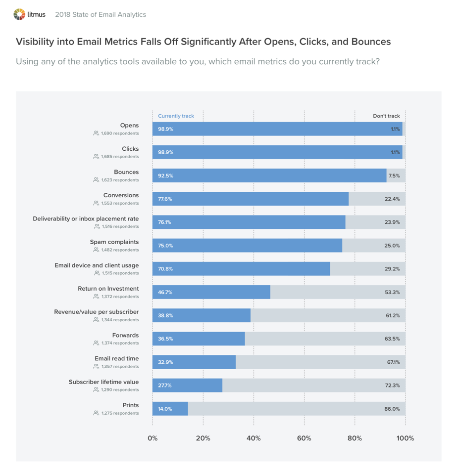 Visibility into Email Metrics Falls Off Significantly After Opens, Clicks, and Bounces