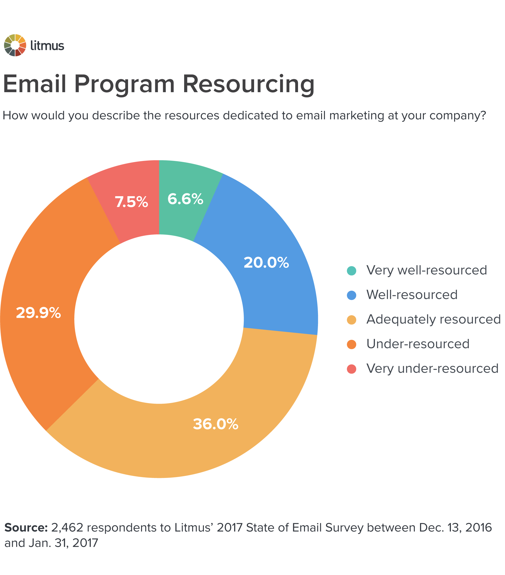 Email Program Resourcing