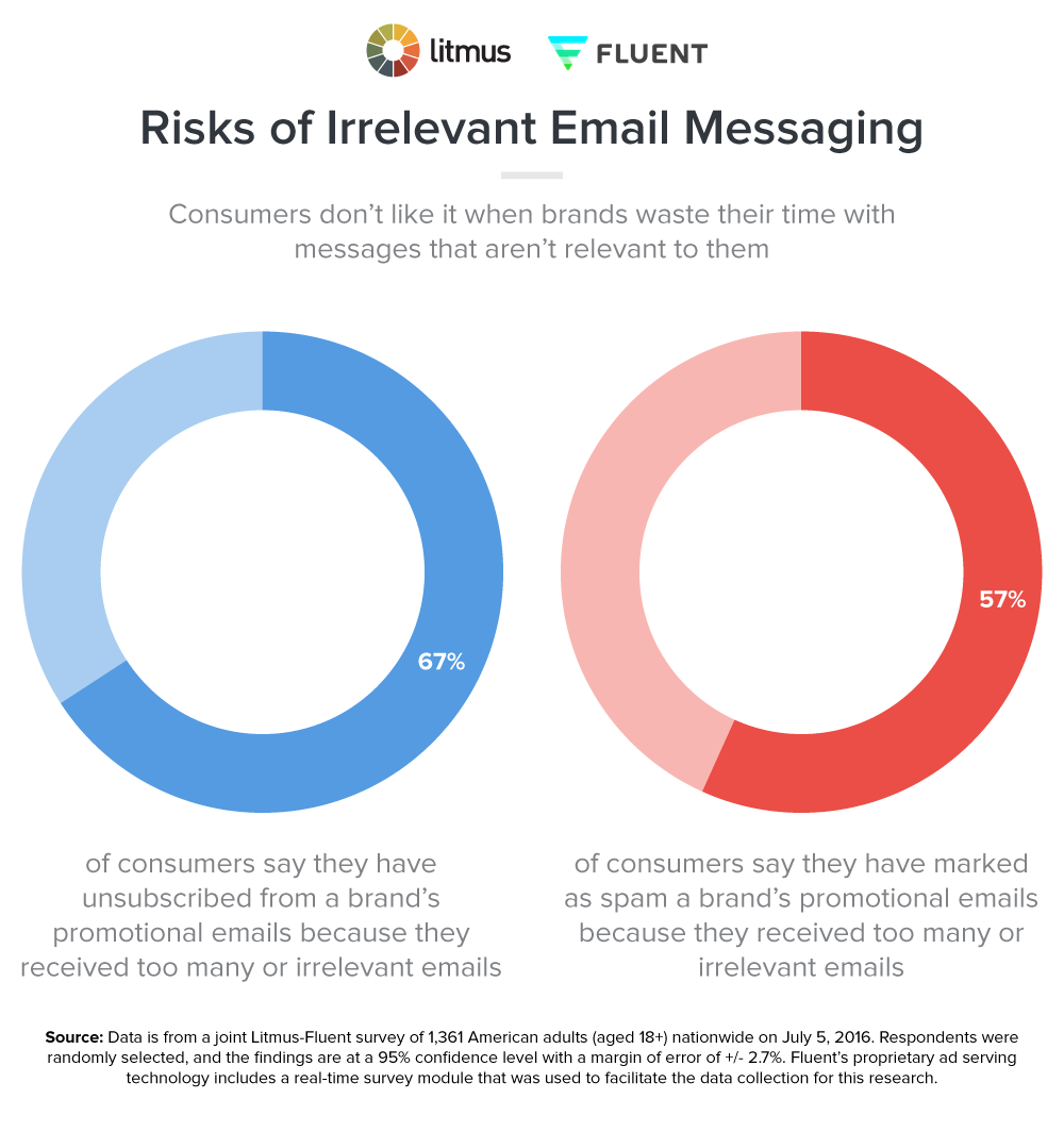Risks of Irrelevant Email Messaging