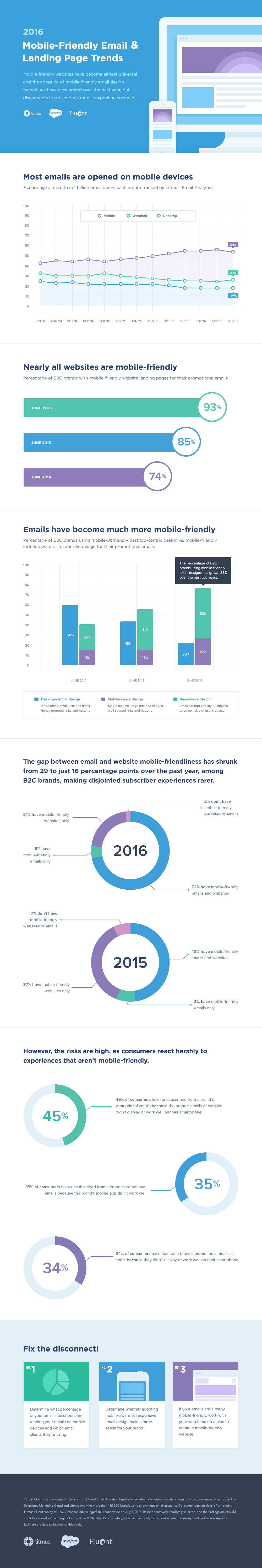 2016 Mobile-Friendly Email & Landing Page Trends Infographic