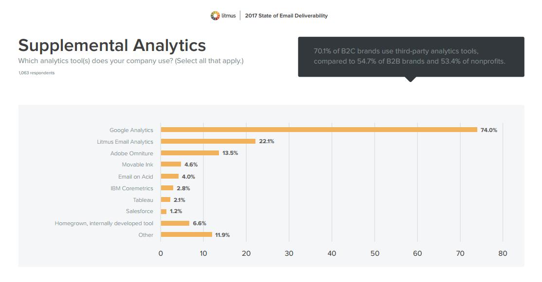 Supplemental Analytics