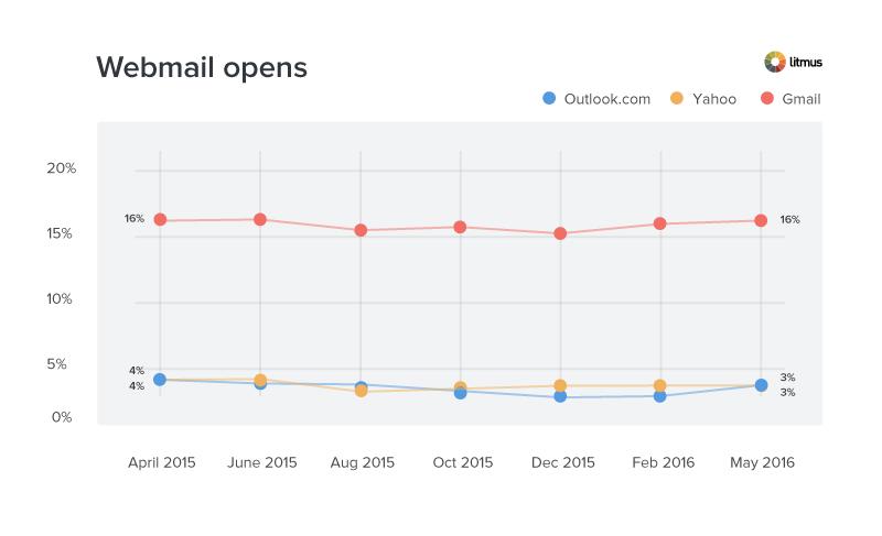May-webmail-may-market-share