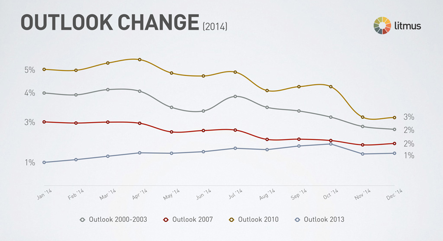 outlook-change-2014