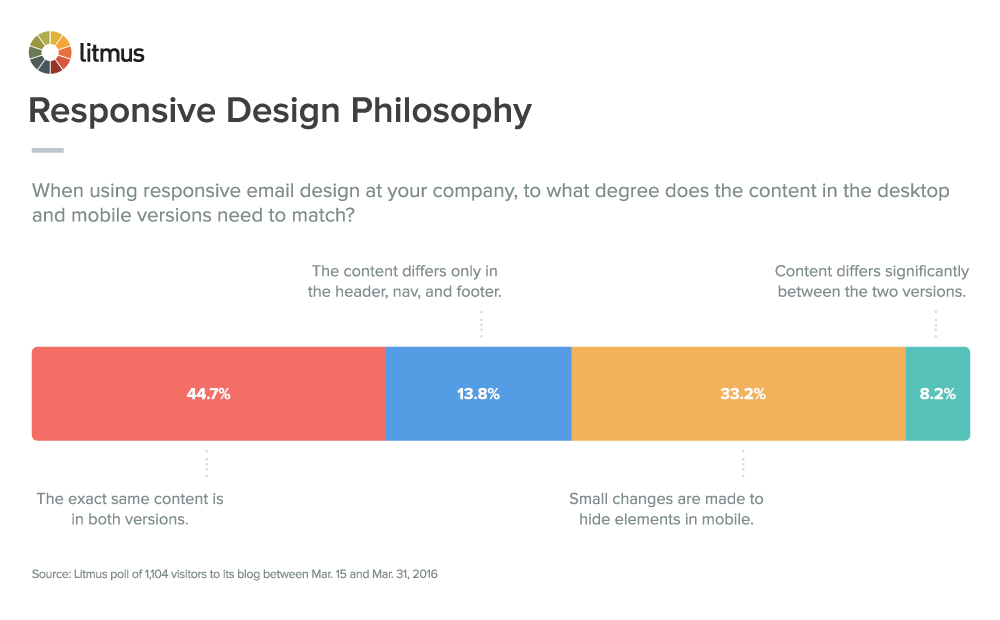 responsive-design-philosophy