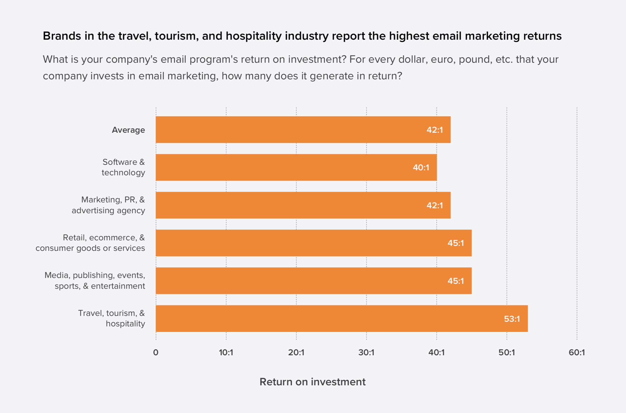 Graph for Email ROI by Industry