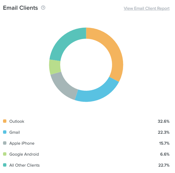 Email client breakdown report in Litmus Email Analytics.