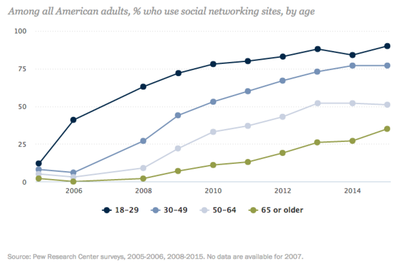 Chart depicting social media usage by generation