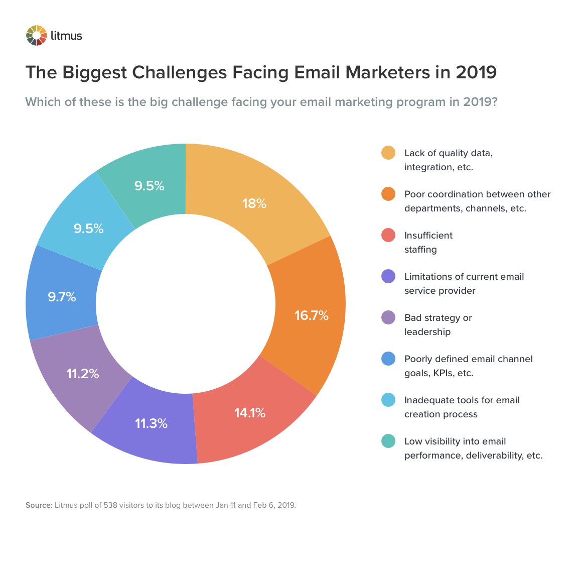 Graph for the Biggest Challenges Facing Email Marketers in 2019