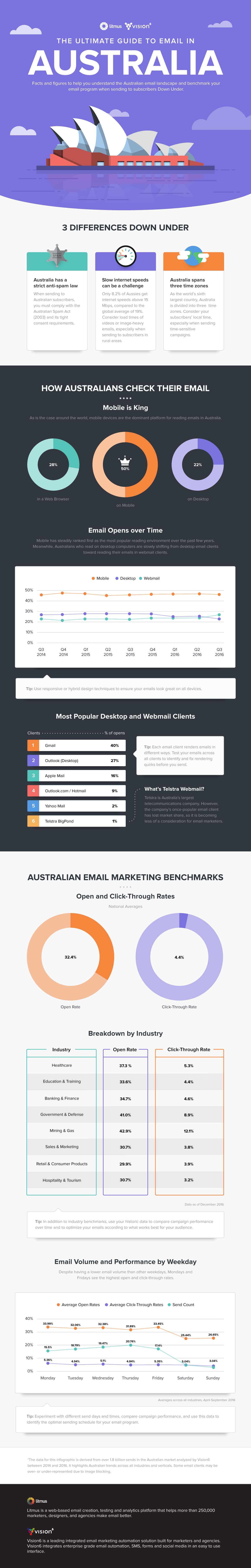 The-Ultimate-Guide-to-Email-in-Australia