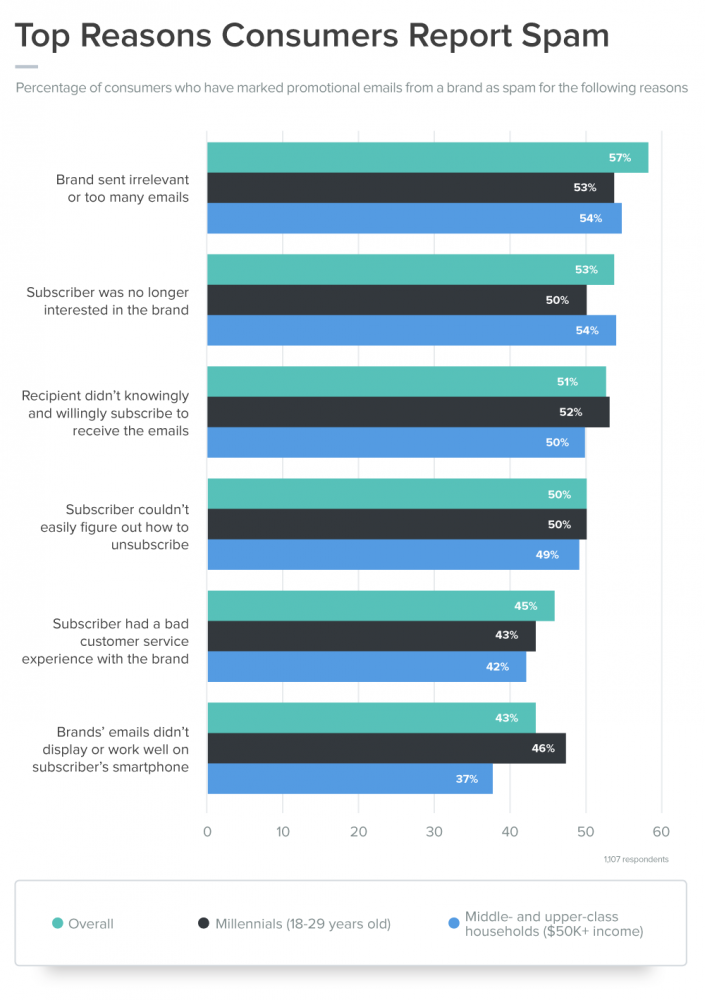 top-reasons-consumers-report-spam