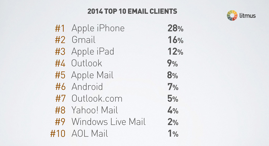 top-ten-email-clients-2014