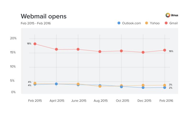 Webmail opens