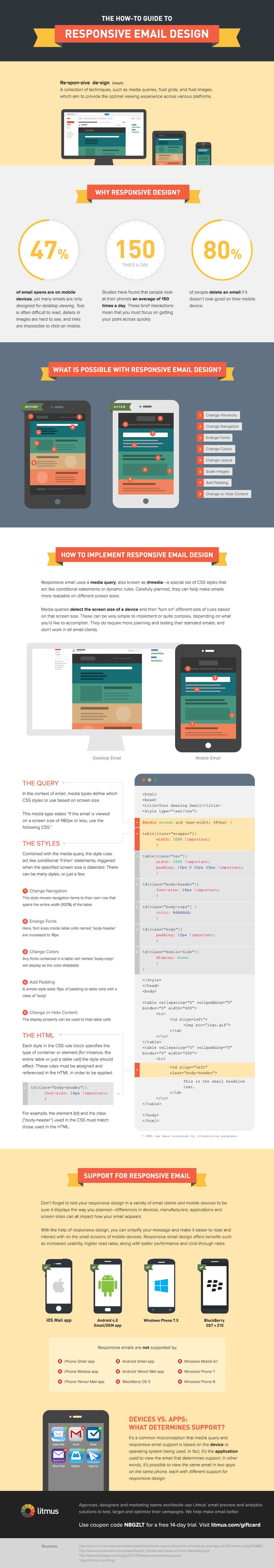 how to responsive email design infographic