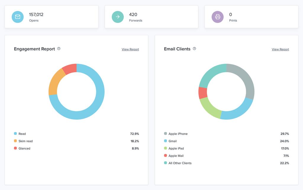 Litmus Email Analytics dashboard