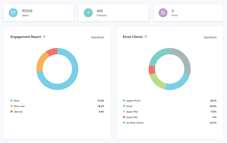 Litmus detailed analytics