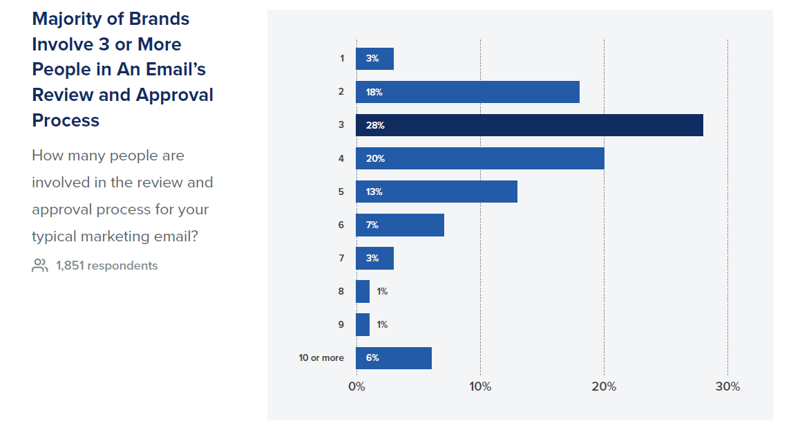 Chart showing State of Email statistics.