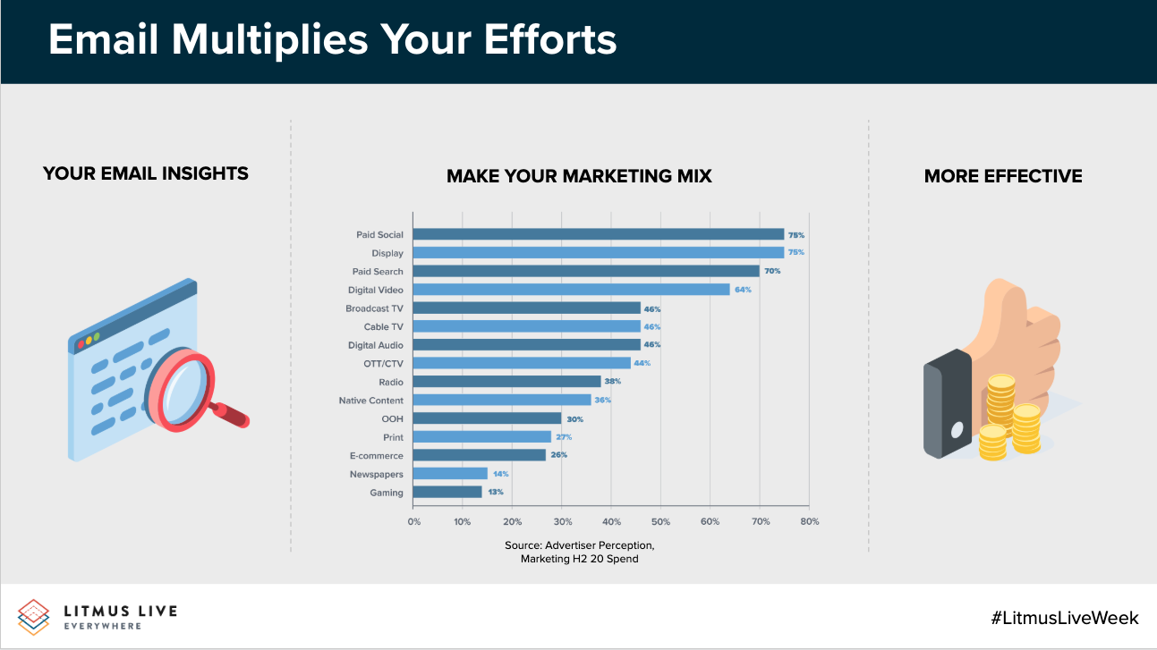 Email Amplifies Your Marketing Efforts
