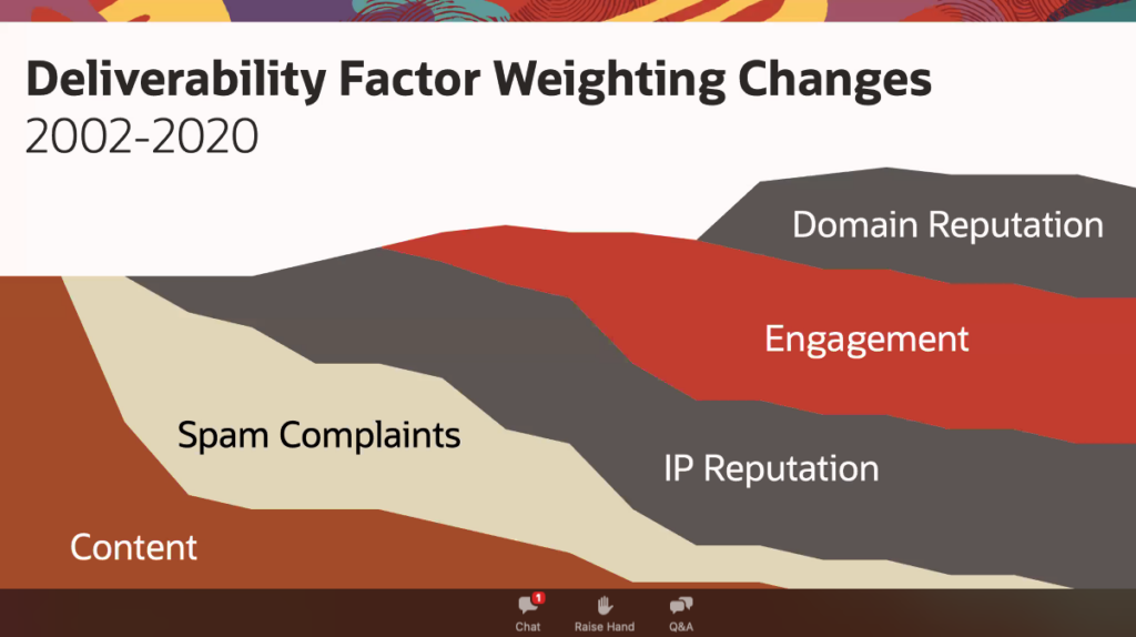 session slide showing deliverability factor weighting changes from 2002 to 2020
