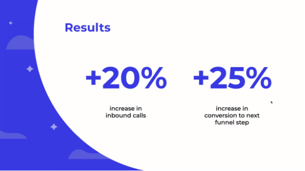 Policygenius results: +20% increase in inbound calls and +25% increase in conversion to next funnel step