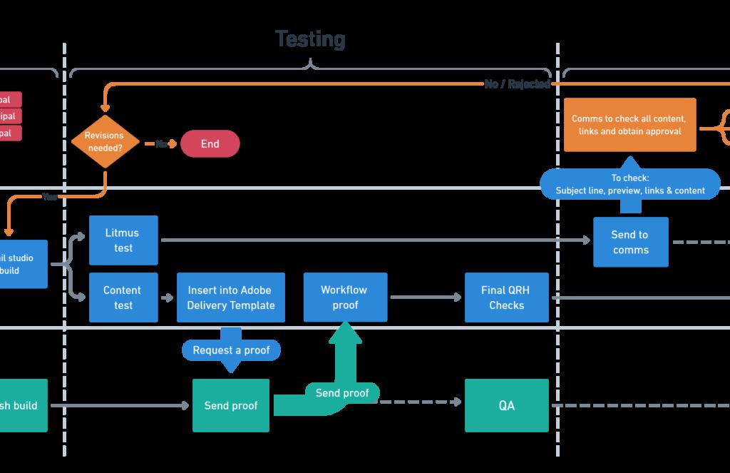 RAC email marketing workflow testing stage