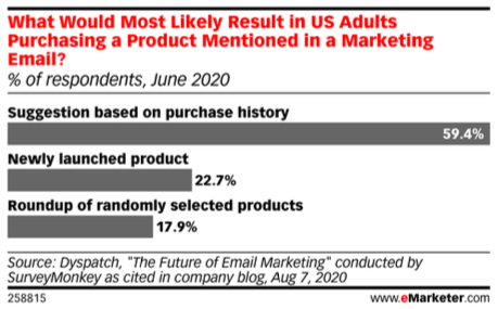 chart of responses to the question of what would most likely result in US adults purchasing a product mentioned in a marketing email